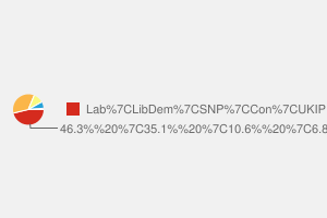2010 General Election result in Dunfermline & Fife West